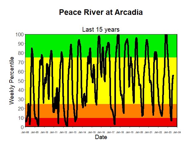 Riverflow 15-Year