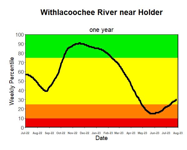 Riverflow 1-Year